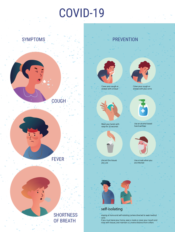 COVID 19 Poster Instructions with Humans Symptoms and Prevention